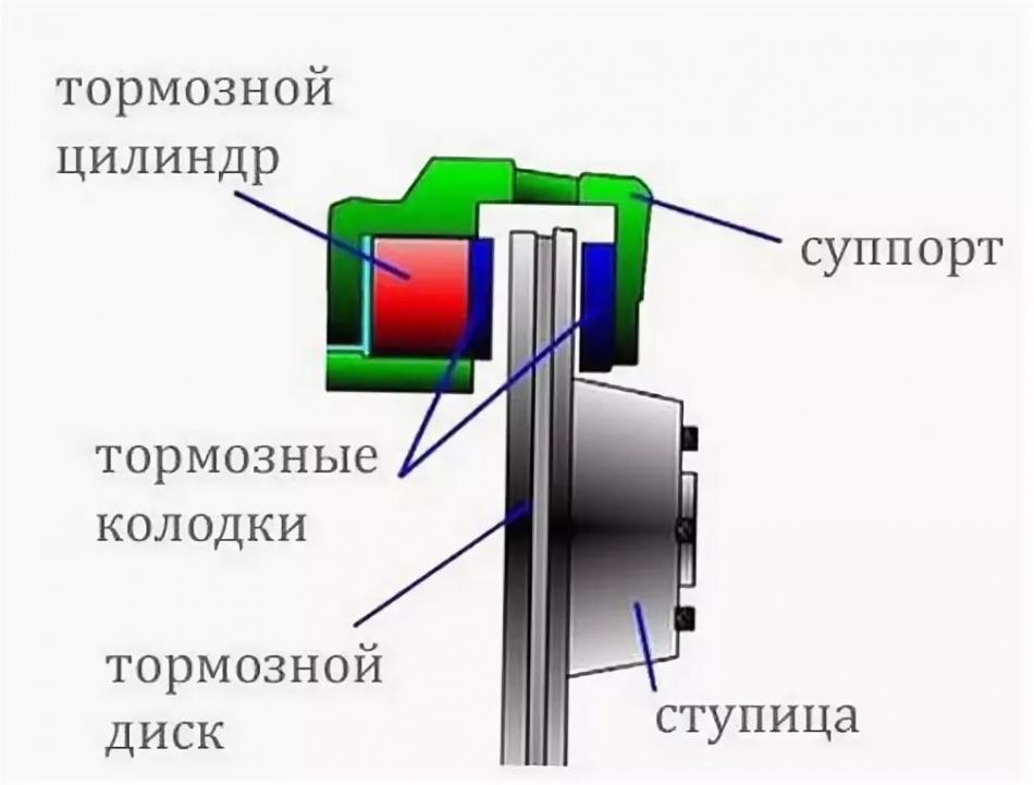 Суппорт дисковых тормозов работа